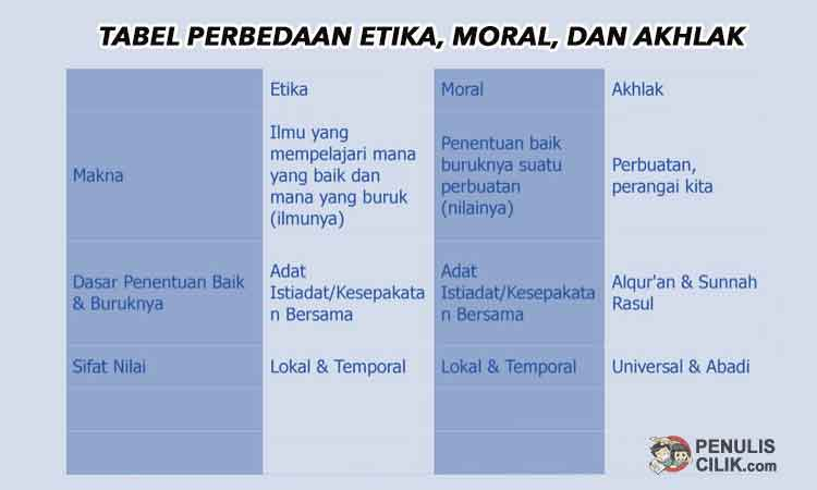 Pengertian Etika Moral Dan Akhlak Dalam Islam