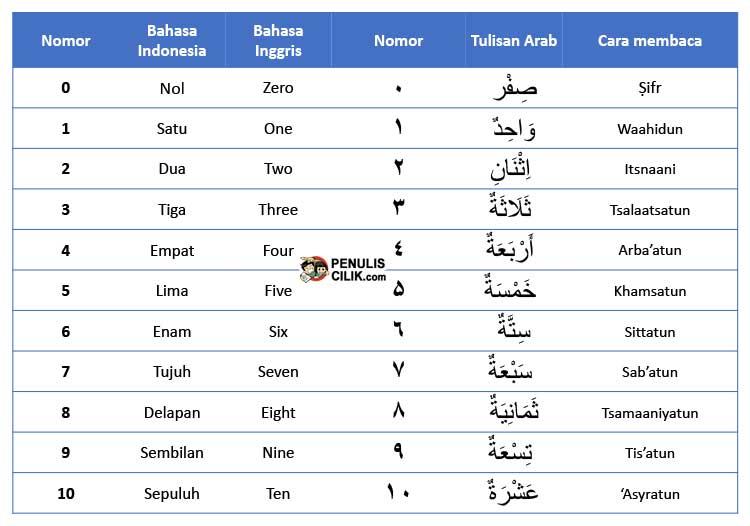 Cara Menulis Angka Bahasa Arab Lengkap Penulis Cilik