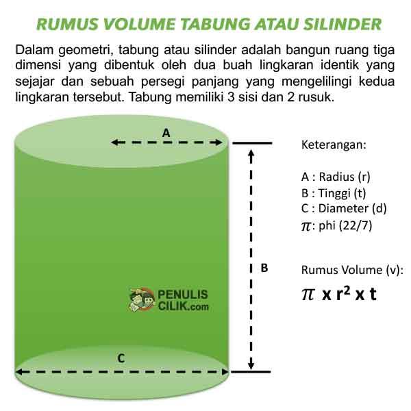 Rumus volume tabung atau silinder Contoh Soal Penulis