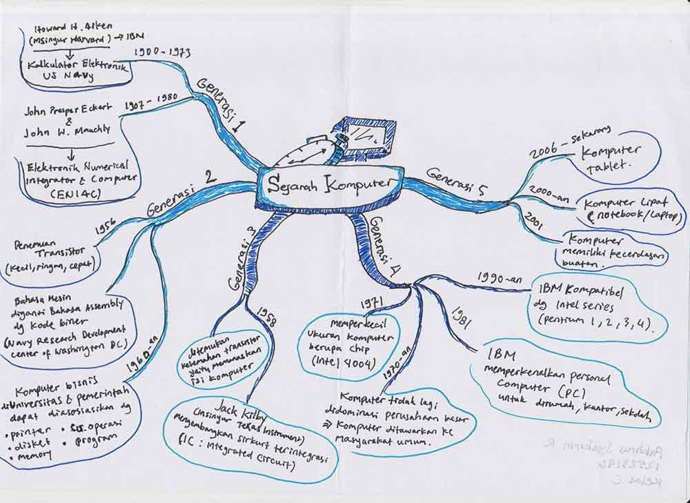 Contoh Peta Minda (Mind Mapping) tentang Sekolah, Komputer ...