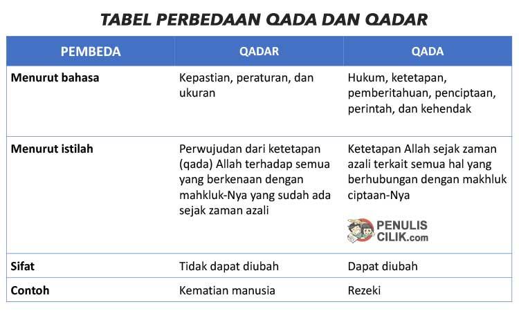 Perbedaan Qada Dan Qadar Serta Contoh Jelaskan Penulis Cilik