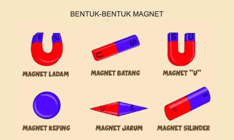 Apa Yang Kamu Ketahui Tentang Magnet Jelaskan Penulis Cilik